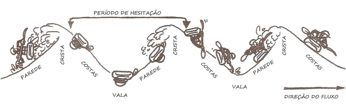 rolamento-hesitacao2